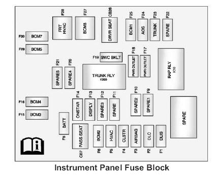 Camaro fuse box dimensions