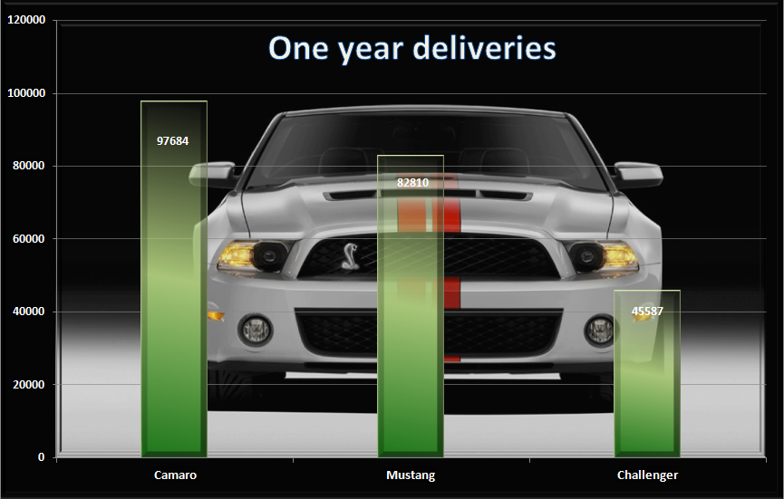 Zl1 Camaro Production Figures Autos Post