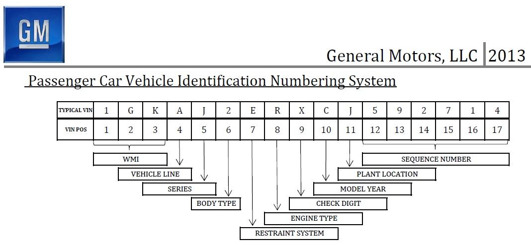Chevy Vin Decoder >> Decode Your Zl1 Vin Camaro5 Chevy Camaro Forum Camaro Zl1 Ss
