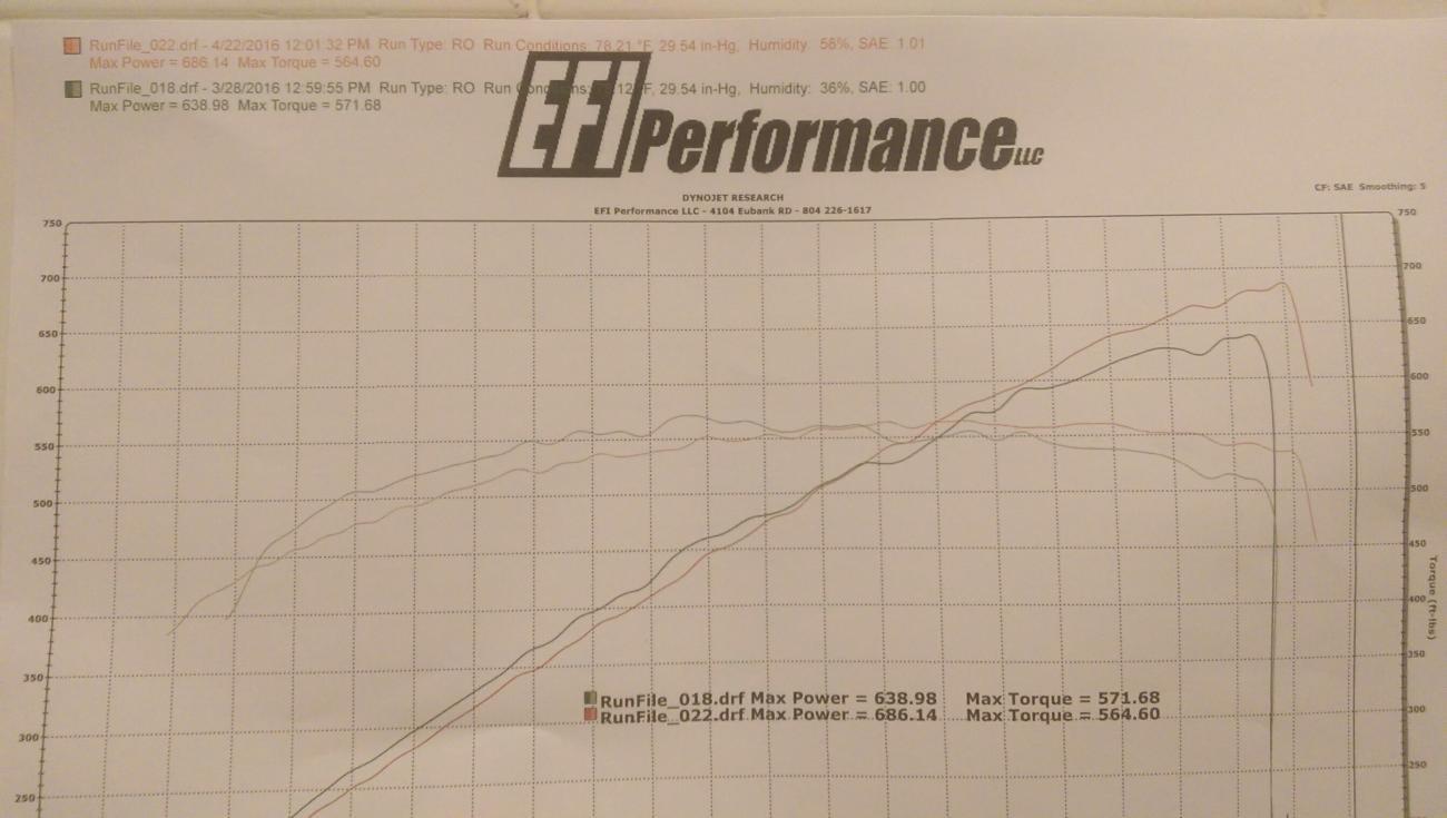 LS9 to BTR stage 3 PD cam - Camaro5 Chevy Camaro Forum