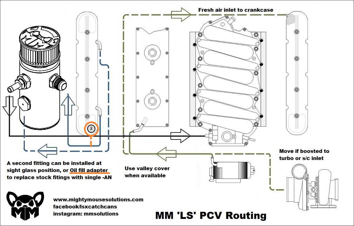 1105352 Lost Ls7 Pcv System moreover Car Engine Valve Diagram as well 1105352 Lost Ls7 Pcv System 2 together with Showthread furthermore Ls1 Oil Catch Can Diagram. on ls3 pcv system
