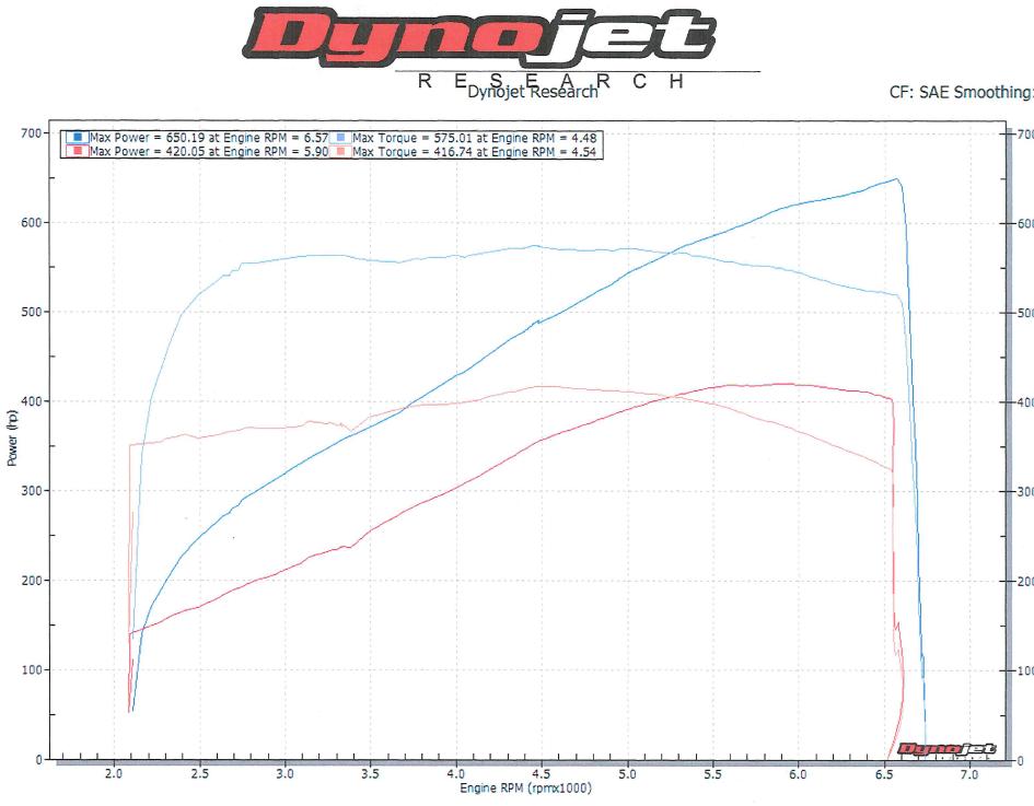 Official* LS3 Dyno Thread - Page 47 - Camaro5 Chevy Camaro
