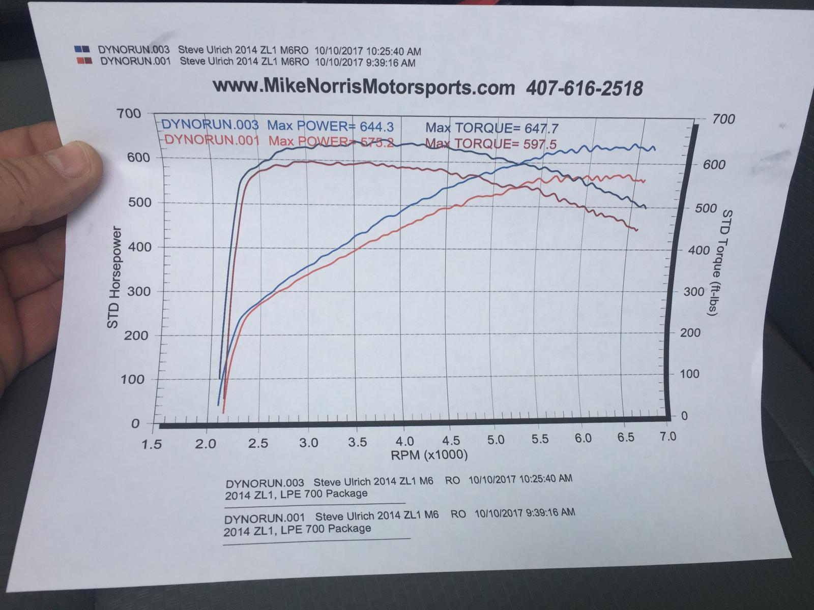 Official* LSA Dyno Thread - Page 16 - Camaro5 Chevy Camaro