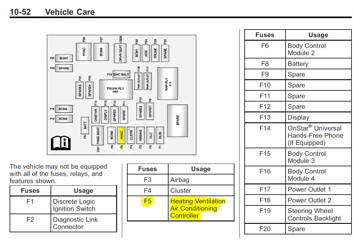 HVAC control module fuse Location - Camaro5 Chevy Camaro