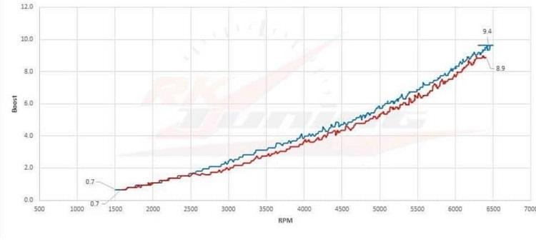 ECS 1050X Package and results 923/795 HP/TQ - Camaro5 Chevy Camaro