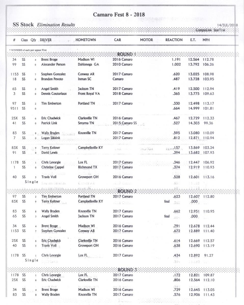 Name:  SS Stock Elimination Results Rd 1-2-3.jpg Views: 729 Size:  147.5 KB