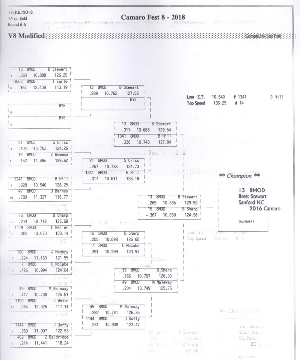 Name:  V8 Mod (SBE) Elimnations Tree.jpg Views: 498 Size:  116.4 KB