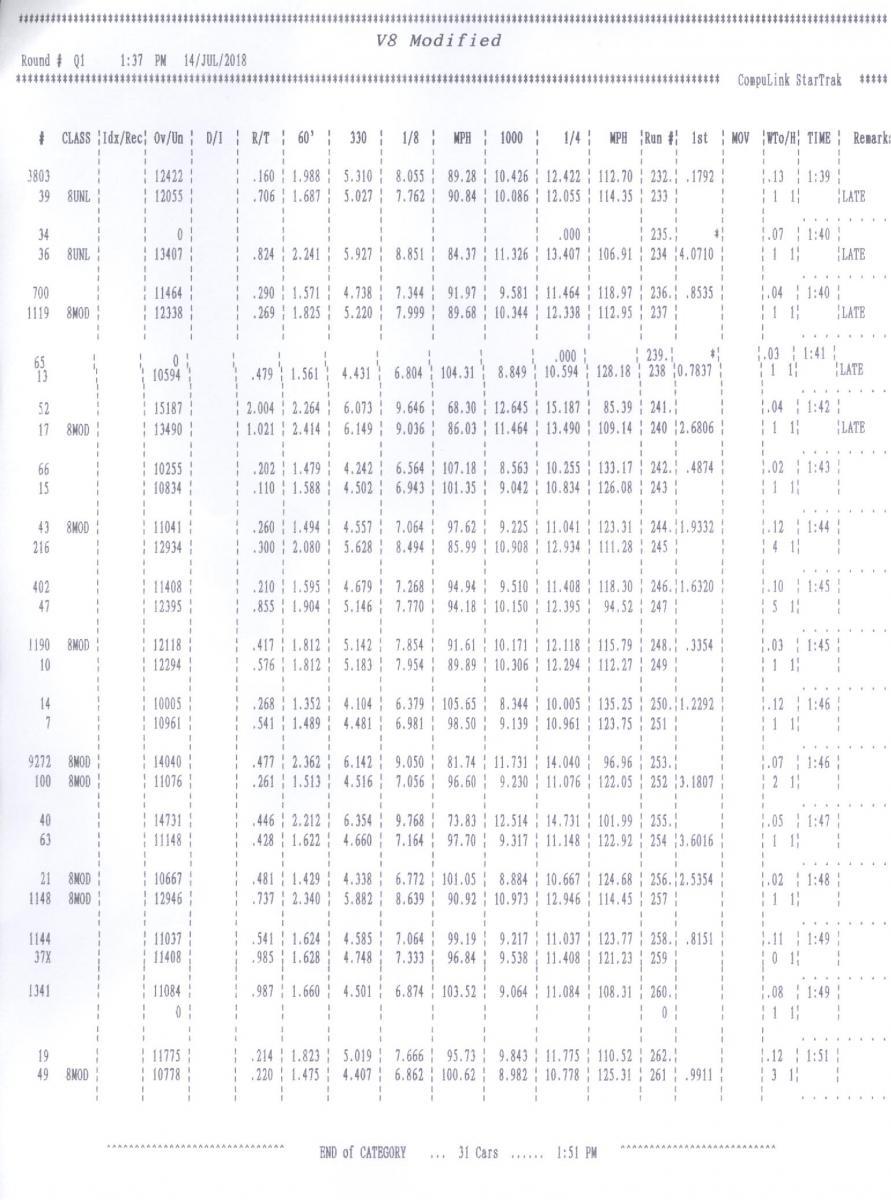 Name:  V8 Mod (SBE) Qualification Tmes Round 1.jpg Views: 764 Size:  131.7 KB