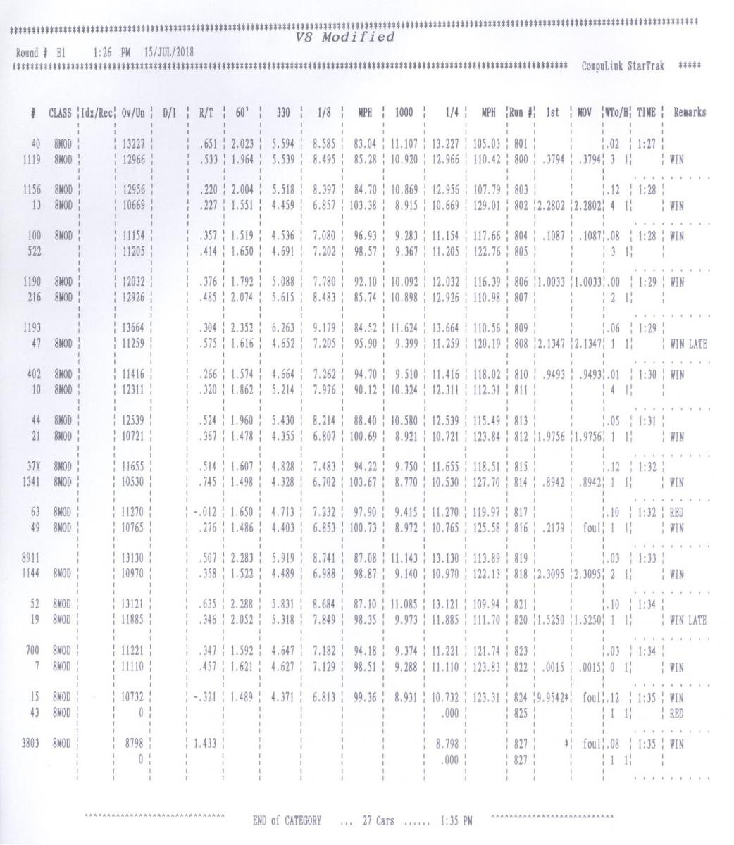 Name:  V8 Mod (SBE) Elimination Times Round 1.jpg Views: 688 Size:  149.7 KB