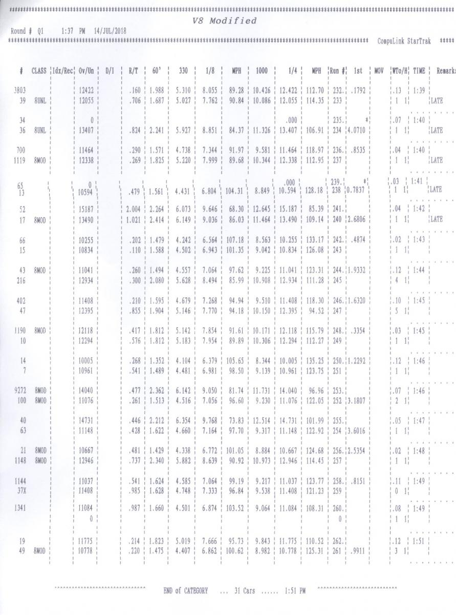 Name:  V8 Mod (SBE) Qualification Tmes Round 1.jpg Views: 707 Size:  131.7 KB