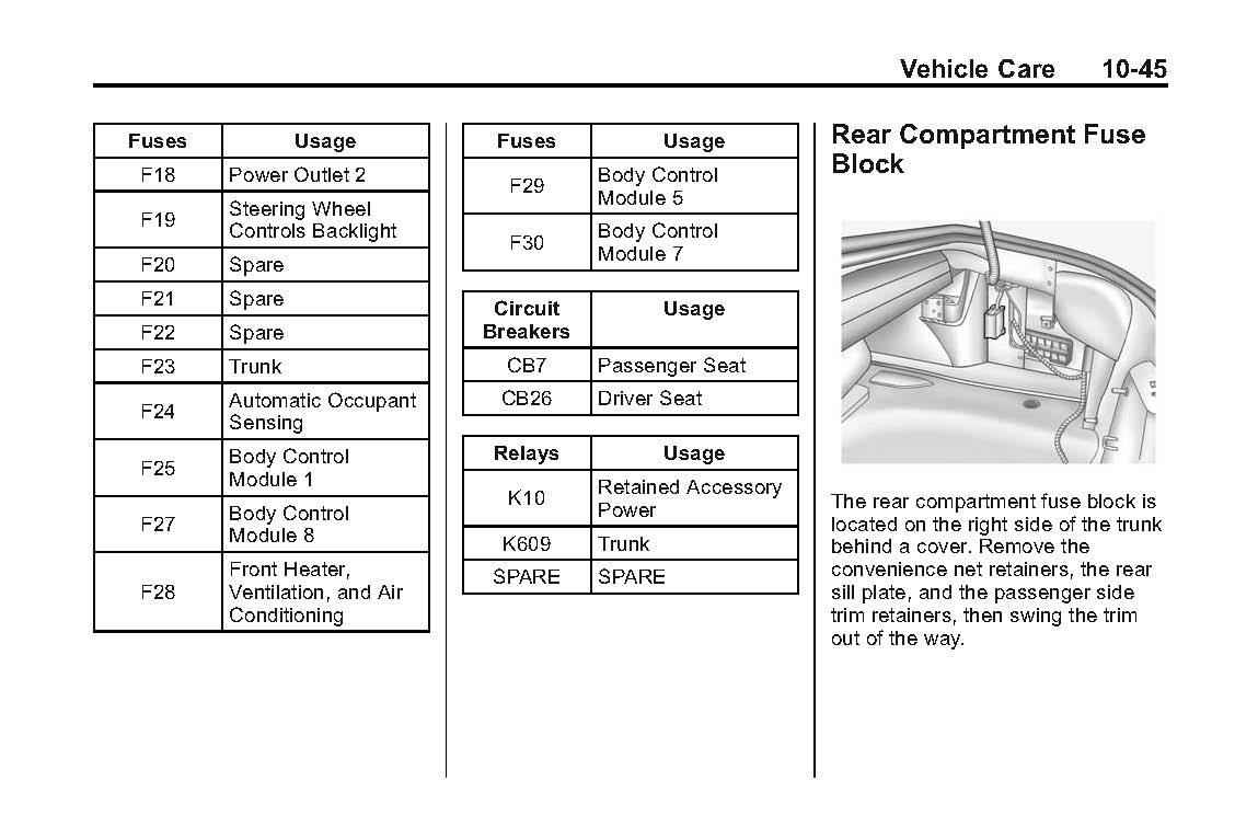 Trunk Fuse Panel Diagram - Camaro5 Chevy Camaro Forum ...