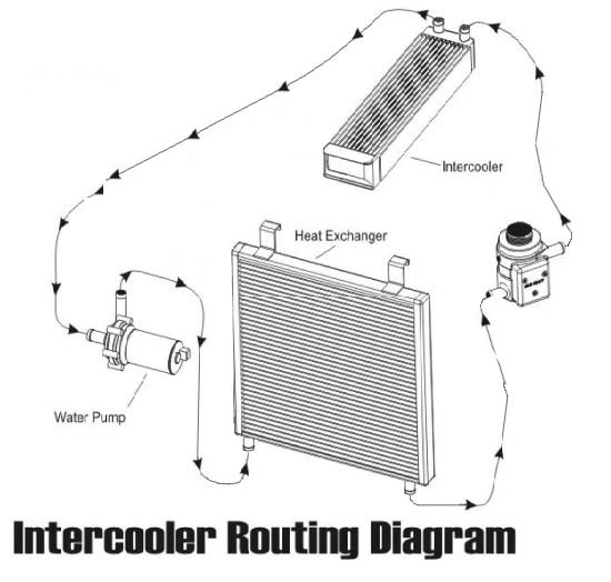 Choosing A System likewise 8852CH10 How the Air Conditioner Works besides L322 V8 Heating Problem likewise Page2 also mobile Car Air Conditioning co. on which way does coolant flow through a car