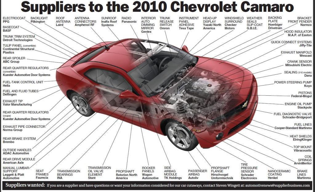 Who Really Makes the Camaro     Illustrated    Parts Supplier    Diagram     Camaro5    Chevy    Camaro Forum