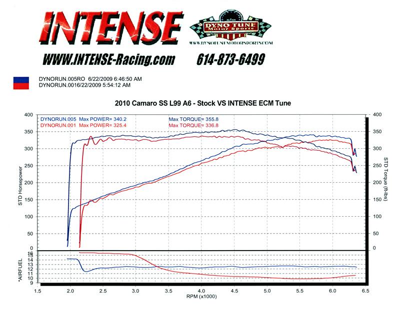 Official L99 Dyno Thread Camaro5 Chevy Camaro Forum