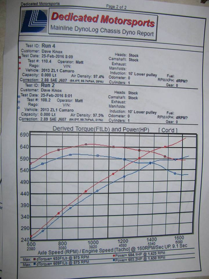 how much hp increase from e85? - Camaro5 Chevy Camaro Forum