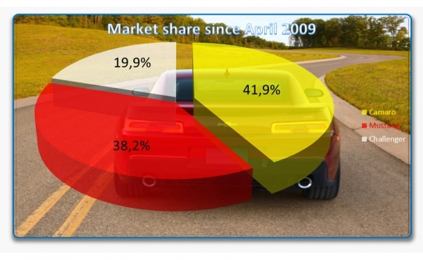 January 2014 Camaro Sales Figures and vs Mustang  Challenger